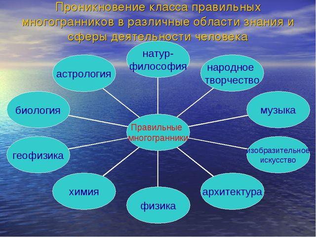 Проникновение класса правильных многогранников в различные области знания и с...