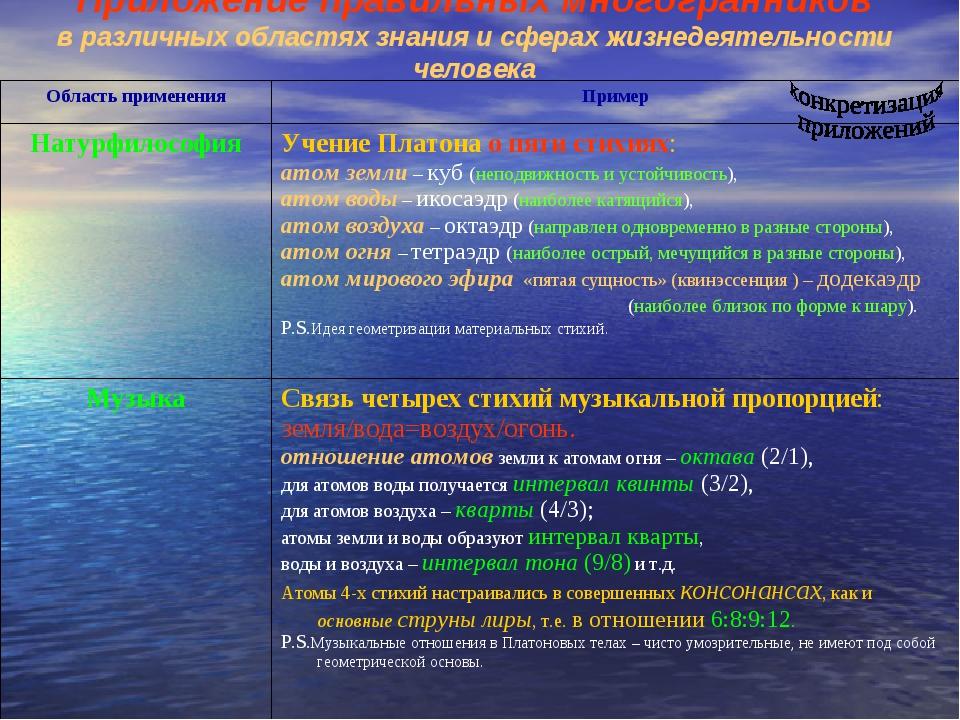 Приложение правильных многогранников в различных областях знания и сферах жиз...