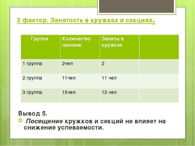 3 фактор. Занятость в кружках и секциях. Вывод 5. Посещение кружков и секций...