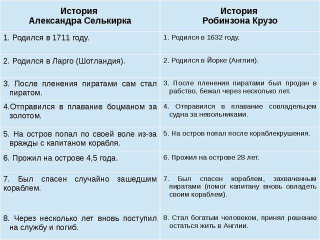 История АлександраСелькирка История Робинзона Крузо 1. Родился в 1711году. 1....