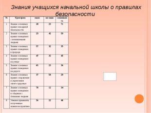 Знания учащихся начальной школы о правилах безопасности № Критерии знаю не зн