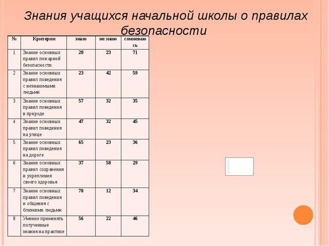 Знания учащихся начальной школы о правилах безопасности № Критерии знаю не зн...