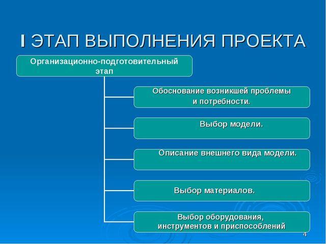 * I ЭТАП ВЫПОЛНЕНИЯ ПРОЕКТА Описание внешнего вида модели. Выбор материалов....