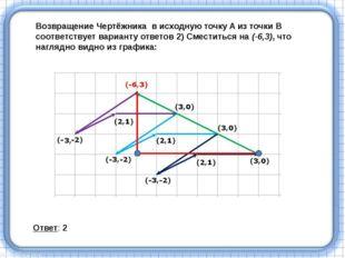 Возвращение Чертёжникав исходную точку A из точки B соответствует варианту