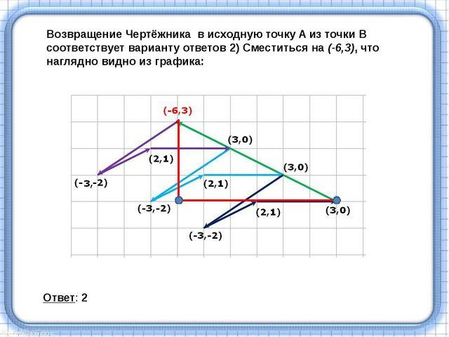 Возвращение Чертёжникав исходную точку A из точки B соответствует варианту...