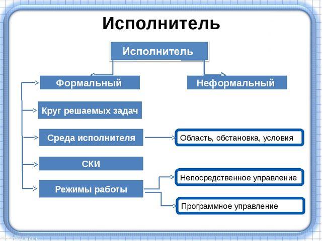 Исполнитель Формальный Неформальный Круг решаемых задач Среда исполнителя СКИ...