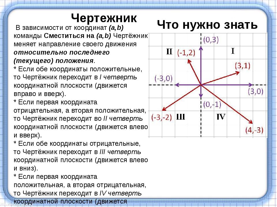 В зависимости от координат (a,b) команды Сместиться на (a,b) Чертёжник меняе...
