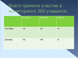 Всего приняли участие в мониторинге 360 учащихся. Высокий Средний Низкий Сент