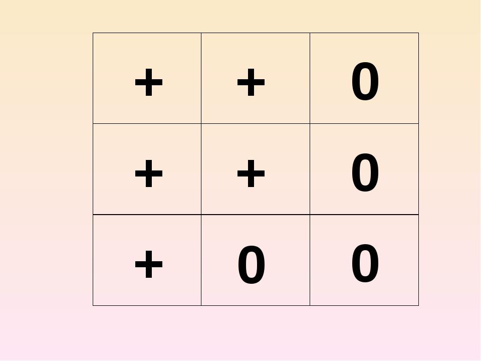+ + + + + 0 0 0 0
