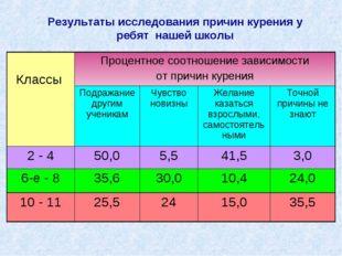 Результаты исследования причин курения у ребят нашей школы Классы Процентное