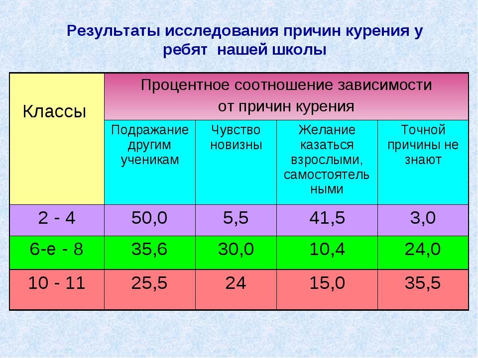 Результаты исследования причин курения у ребят нашей школы Классы Процентное...