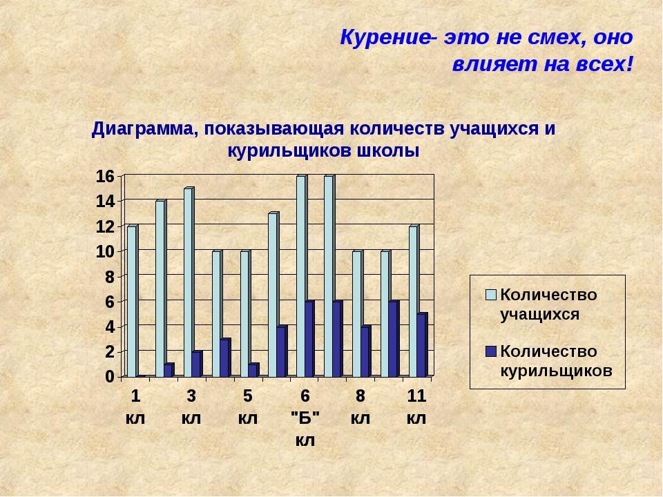 Курение- это не смех, оно влияет на всех! Диаграмма, показывающая количеств у...