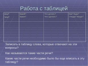 Работа с таблицей Записать в таблицу слова, которые отвечают на эти вопросы?