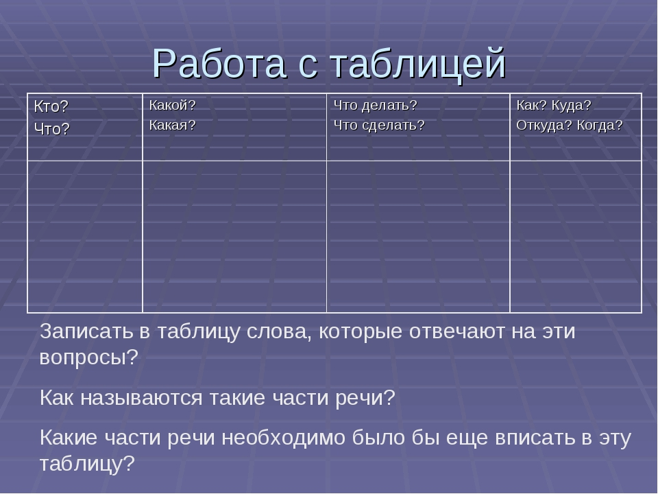 Работа с таблицей Записать в таблицу слова, которые отвечают на эти вопросы?...