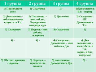 ) 1 группа 2 группа 3 группа 4 группа 1)Подлежащее; союз 1) Сказуемое 1) - 1)