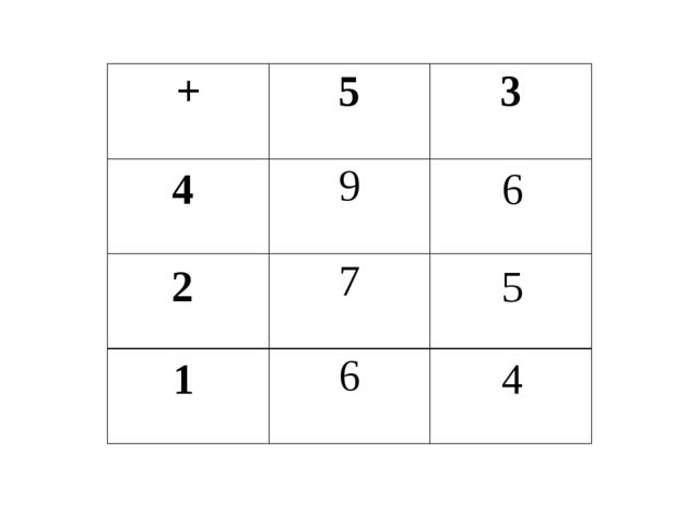4 2 1 6 5 4 + 5 3 9 7 6