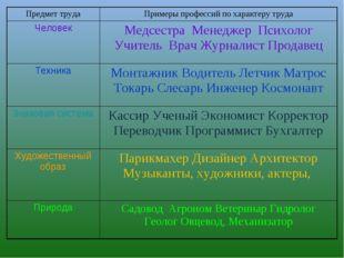 Предмет трудаПримеры профессий по характеру труда ЧеловекМедсестра Менеджер
