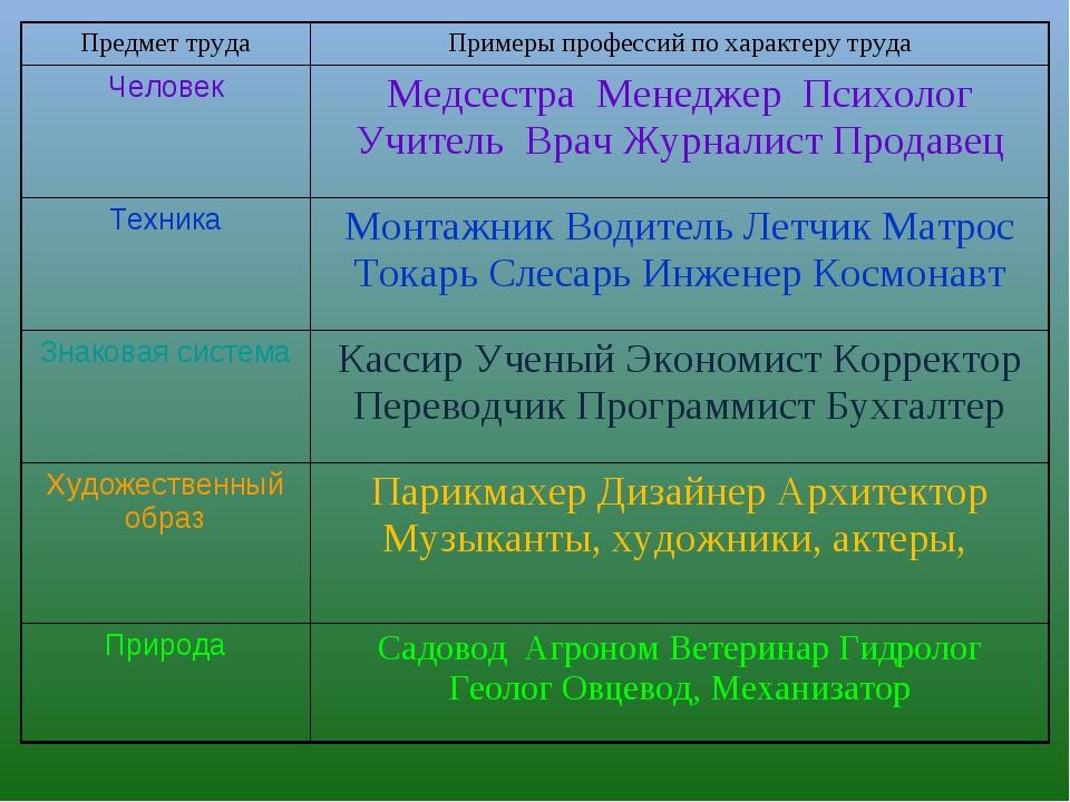 Предмет трудаПримеры профессий по характеру труда ЧеловекМедсестра Менеджер...