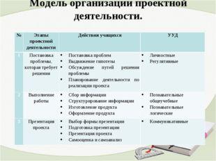 Модель организации проектной деятельности. №Этапы проектной деятельностиДей