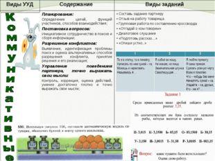 Виды УУДСодержание Виды заданий Планирование: Определение целей, функций у