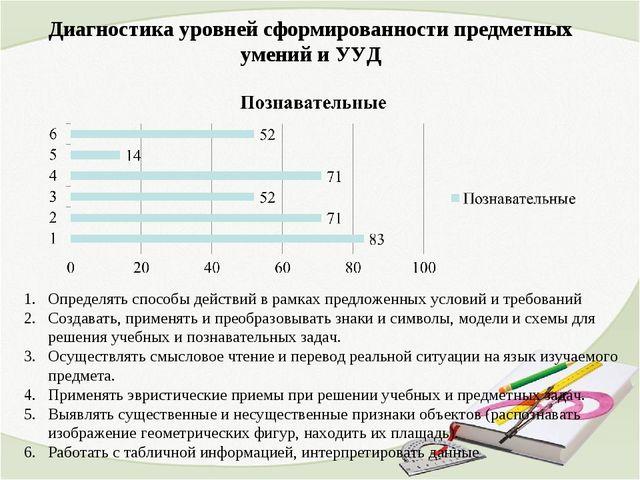 Диагностика уровней сформированности предметных умений и УУД Определять спосо...