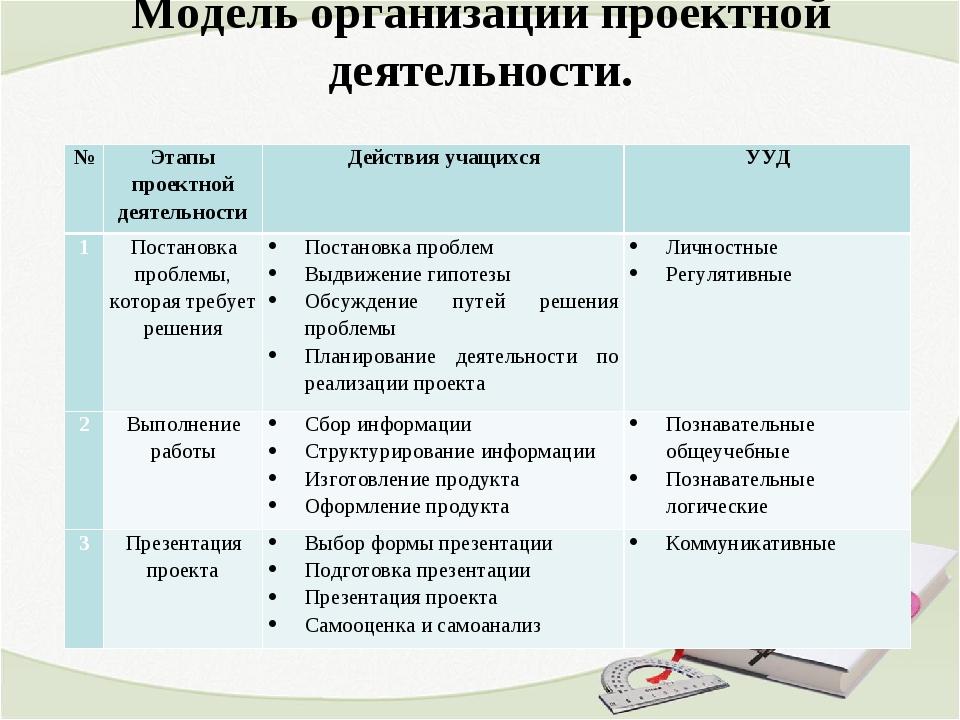 Модель организации проектной деятельности. №Этапы проектной деятельностиДей...