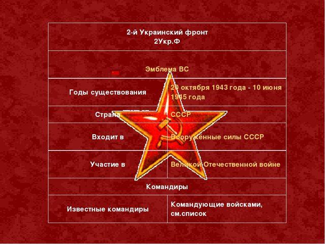 2-й Украинский фронт 2Укр.Ф Эмблема ВС Годы существования20 октября 1943 г...