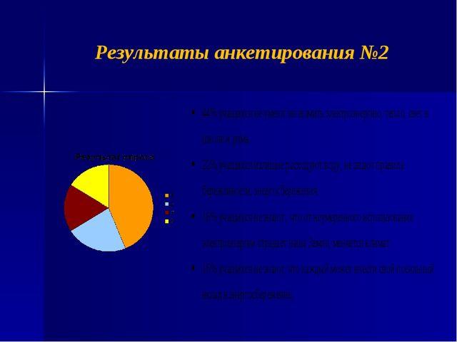 Результаты анкетирования №2