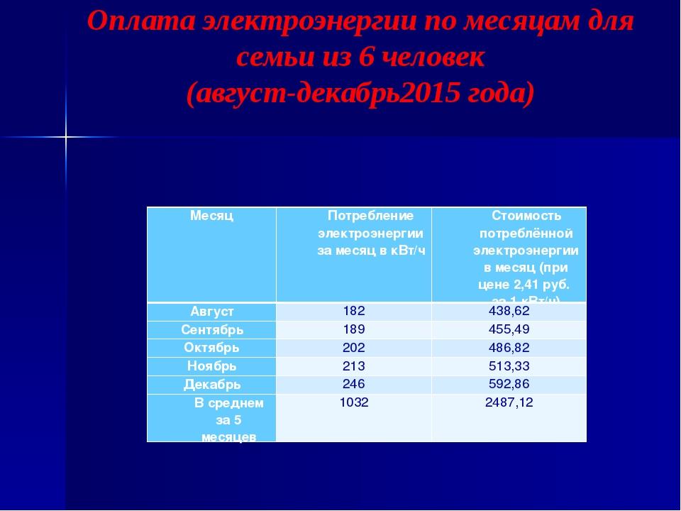 Оплата электроэнергии по месяцам для семьи из 6 человек (август-декабрь2015 г...