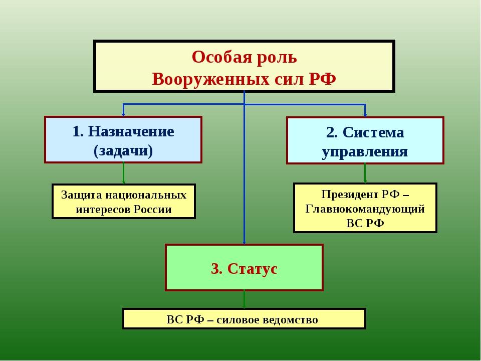 Статус вооружённых сил россии