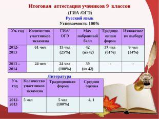 Итоговая аттестация учеников 9 классов (ГИА /ОГЭ) Русский язык Успеваемость 1
