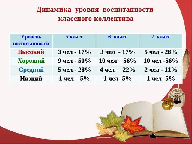 Динамика уровня воспитанности классного коллектива Уровень воспитанности5 кл...