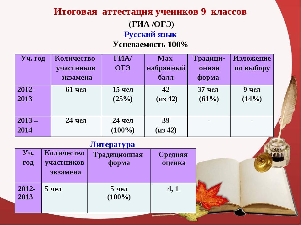 Итоговая аттестация учеников 9 классов (ГИА /ОГЭ) Русский язык Успеваемость 1...