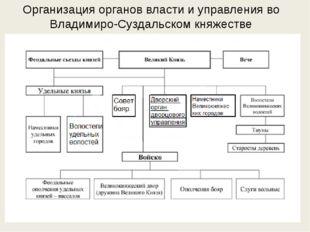 Организация органов власти и управления во Владимиро-Суздальском княжестве