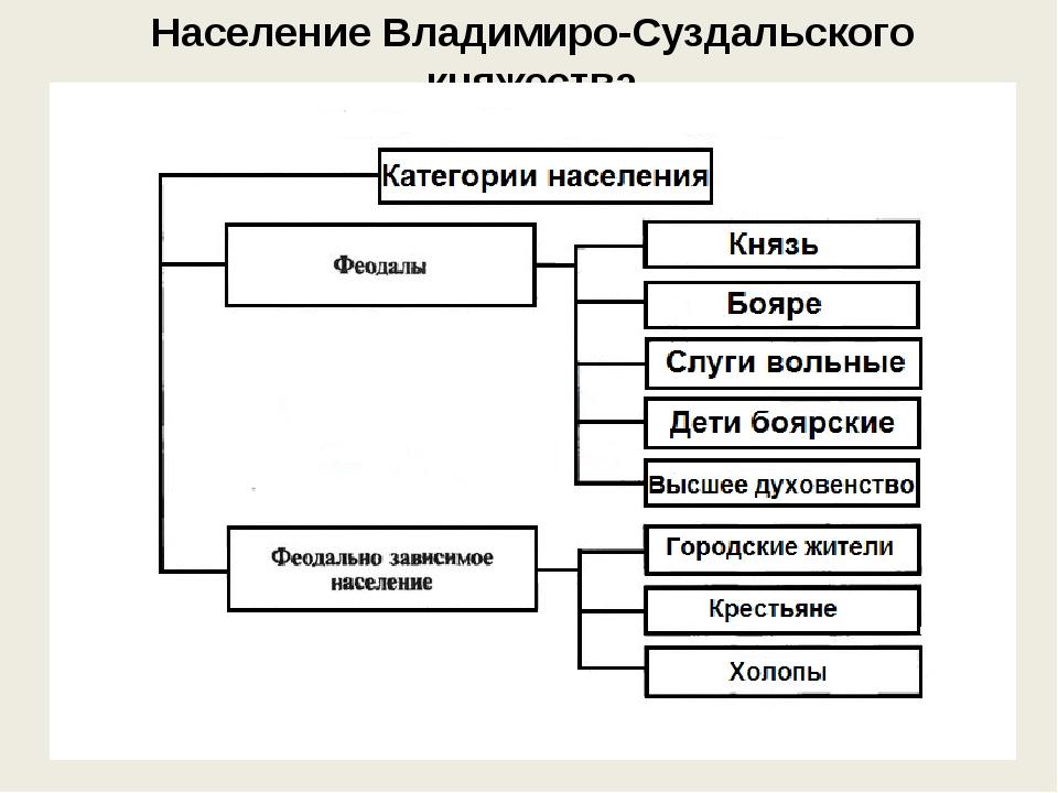 Население Владимиро-Суздальского княжества