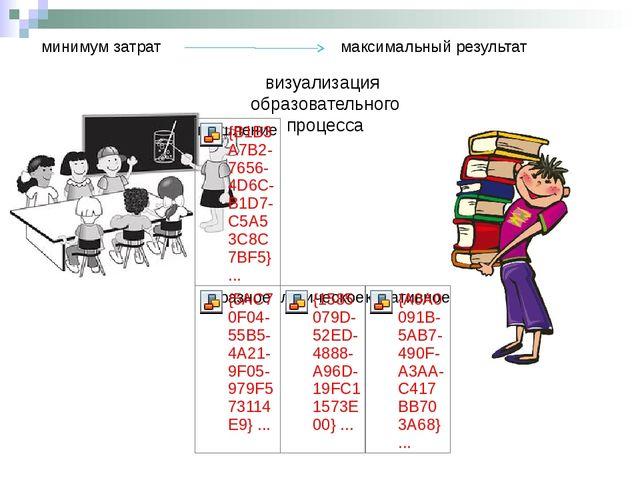 минимум затрат максимальный результат визуализация образовательного процесса