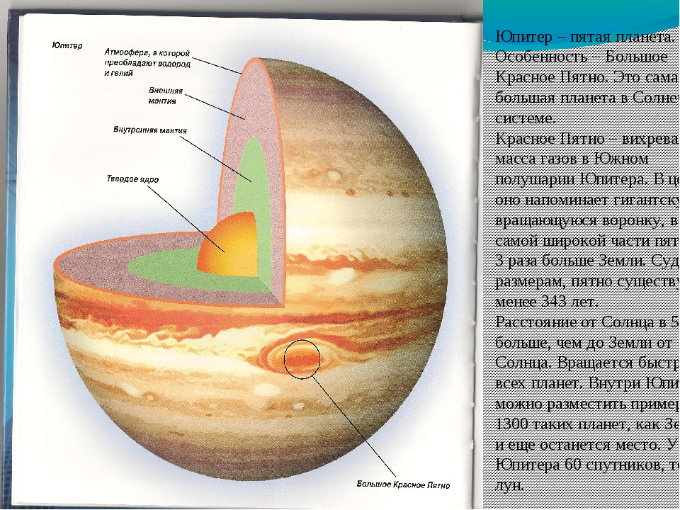 Юпитер – пятая планета. Особенность – Большое Красное Пятно. Это самая больша...
