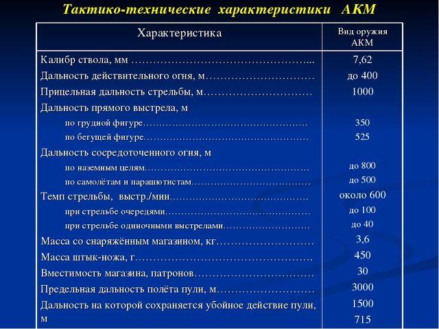 Тактико-технические характеристики АКМ ХарактеристикаВид оружия АКМ Калибр с...