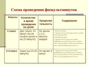Схема проведения физкультминуток  КлассыКоличество и время проведения на у
