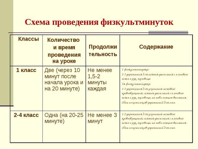 Схема проведения физкультминуток  КлассыКоличество и время проведения на у...