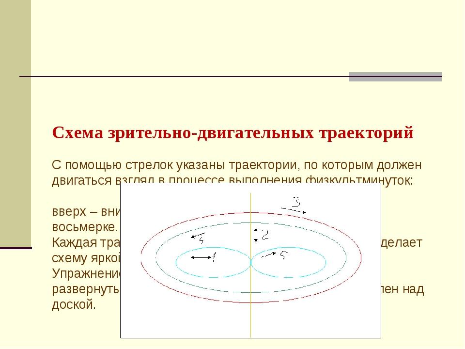 Схема зрительно-двигательных траекторий С помощью стрелок указаны траектории...