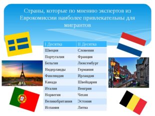 Страны, которые по мнению экспертов из Еврокомиссии наиболее привлекательны д