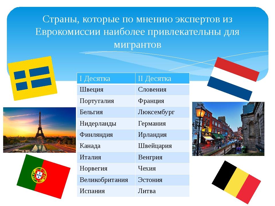 Страны, которые по мнению экспертов из Еврокомиссии наиболее привлекательны д...