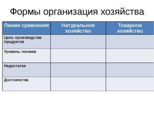 Формы организация хозяйства Линии сравнения Натуральное хозяйство Товарное хо