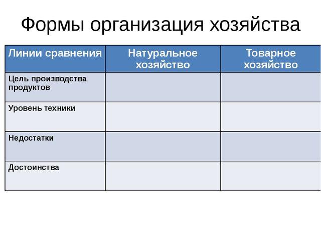 Формы организация хозяйства Линии сравнения Натуральное хозяйство Товарное хо...