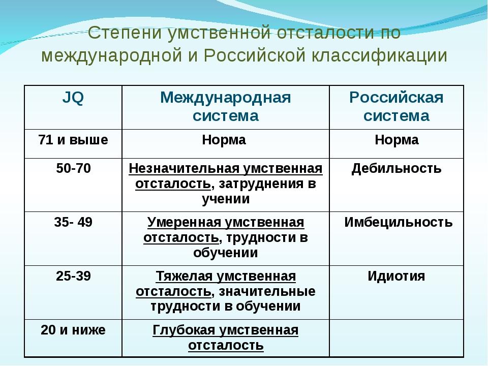 Степени умственной отсталости по международной и Российской классификации JQ...