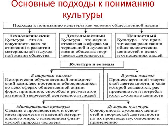 Основные подходы к пониманию культуры