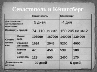 Севастополь и Кёнигсберг ? Севастополь Кёнигсберг Длительность артиллерийской