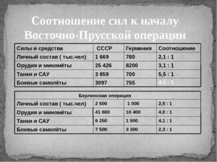 Соотношение сил к началу Восточно-Прусской операции 4,0 : 1 Силы и средства С