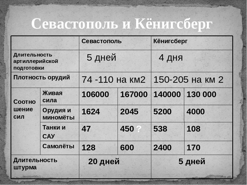 Севастополь и Кёнигсберг ? Севастополь Кёнигсберг Длительность артиллерийской...
